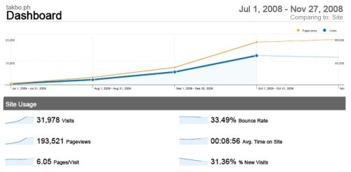 Google Analytics showing the site traffic for Takbo.ph from July to November